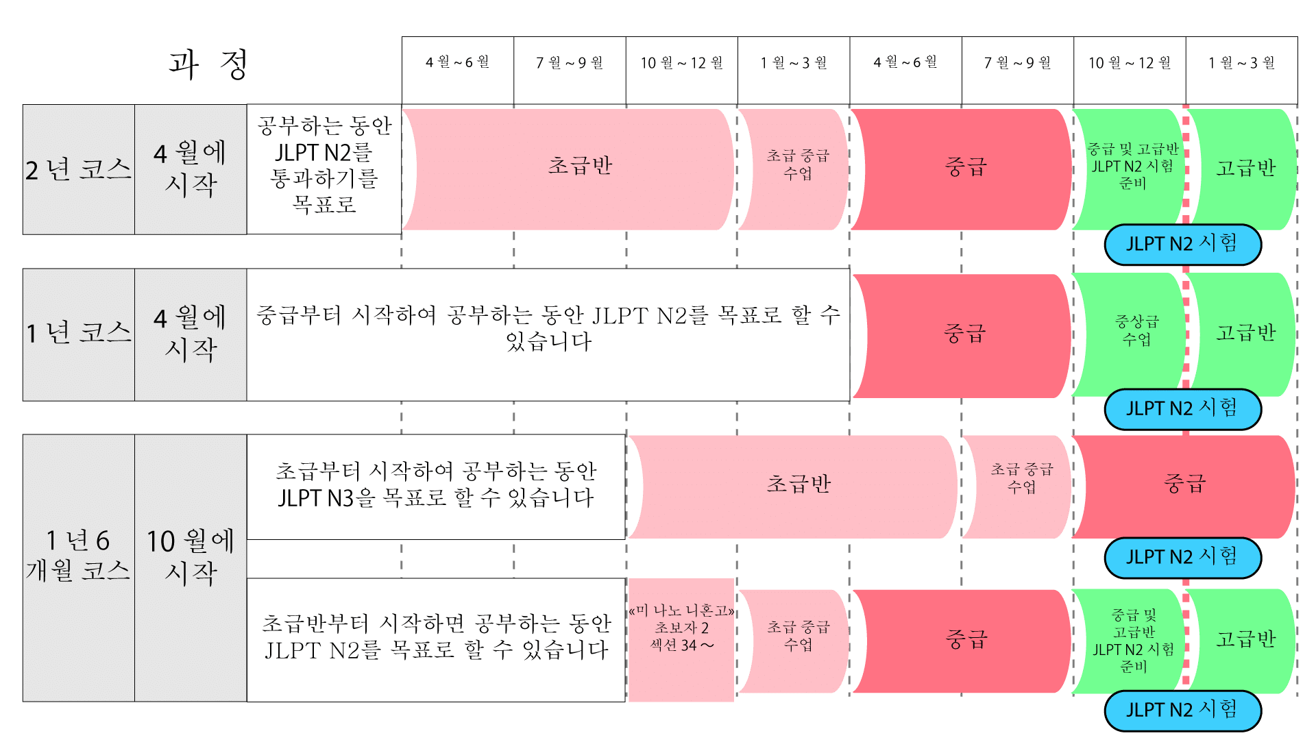 Long Course and Short Course curriculum in Korean